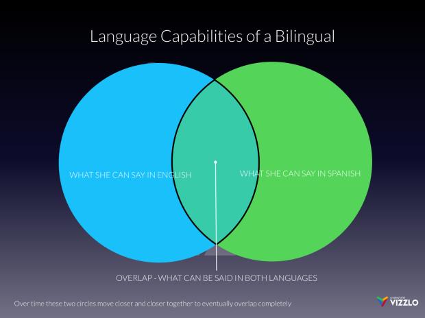 language-capabilities-of-a-bilingual (1)